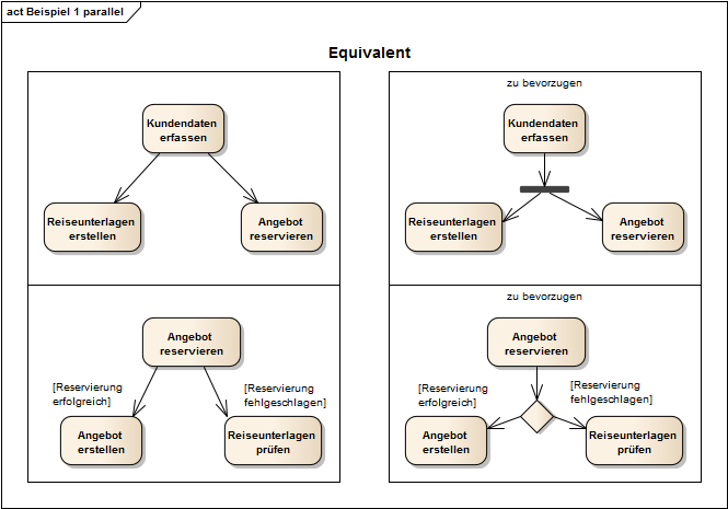 Aktivitätsdiagramm Activity Diagram Sparxsystems Europe