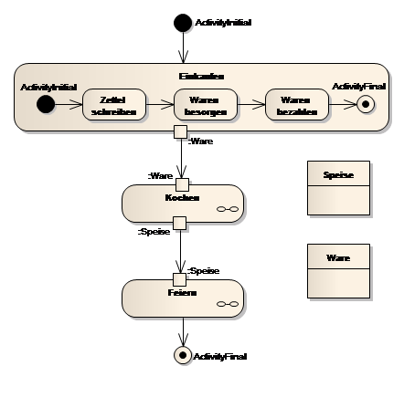 Aktivitaetsdiagramm Activity Diagram likewise Diagrama De Estado additionally Bpmn 2 0 choreography in addition  together with Sistem Parkiran Mobil Dan Penyelesaian. on uml activity