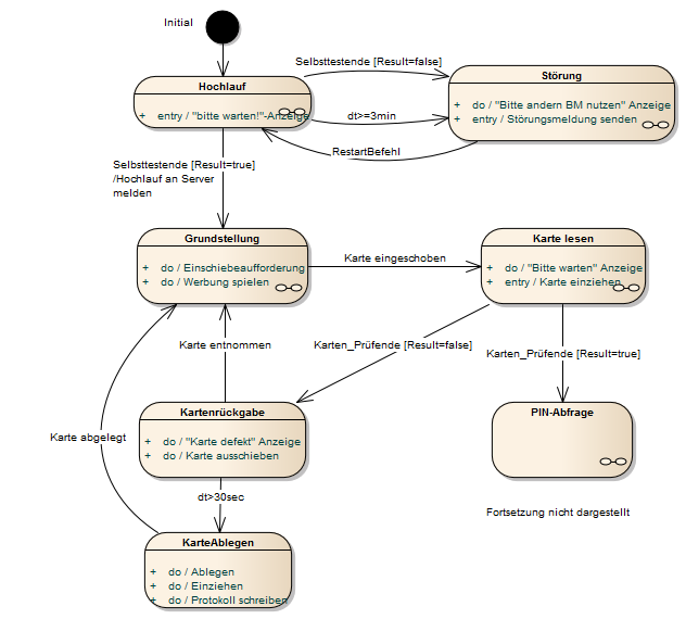 Zustandsdiagramm State Machine Diagram