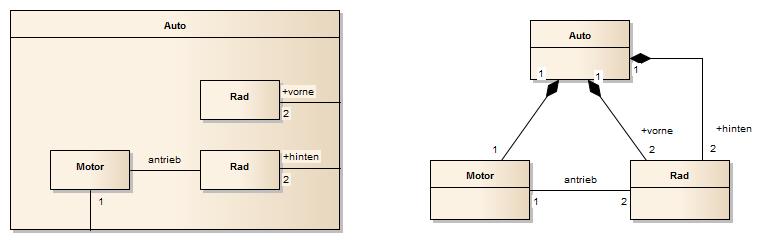 Interaktionsdiagramme (Interaction Diagrams) - SparxSystems Europe