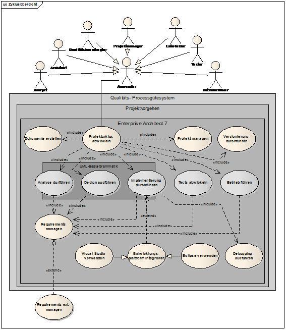 Leseprobe zu projektabwicklung mit uml und enterprise for Enterprise architect vs